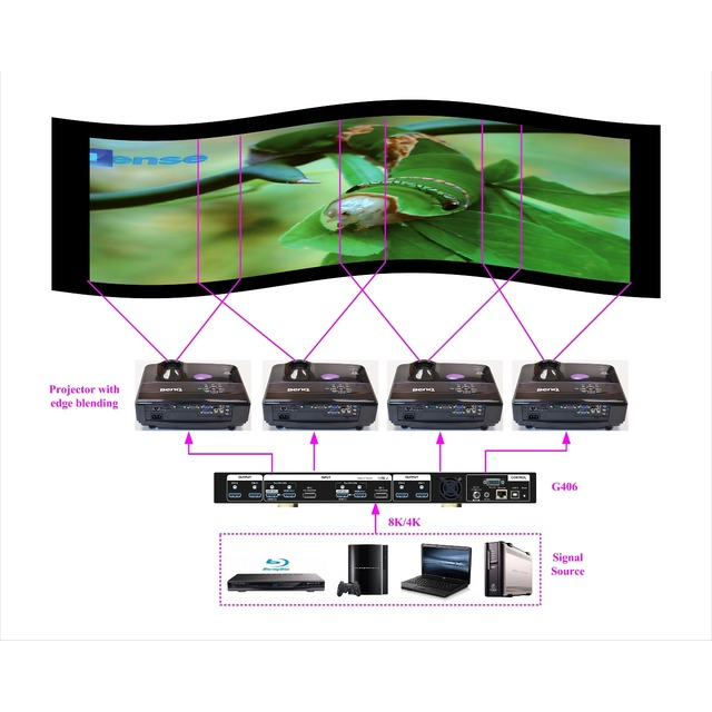 GEOBOX G406 4K/60 Video Wall Controller with Matrix Function